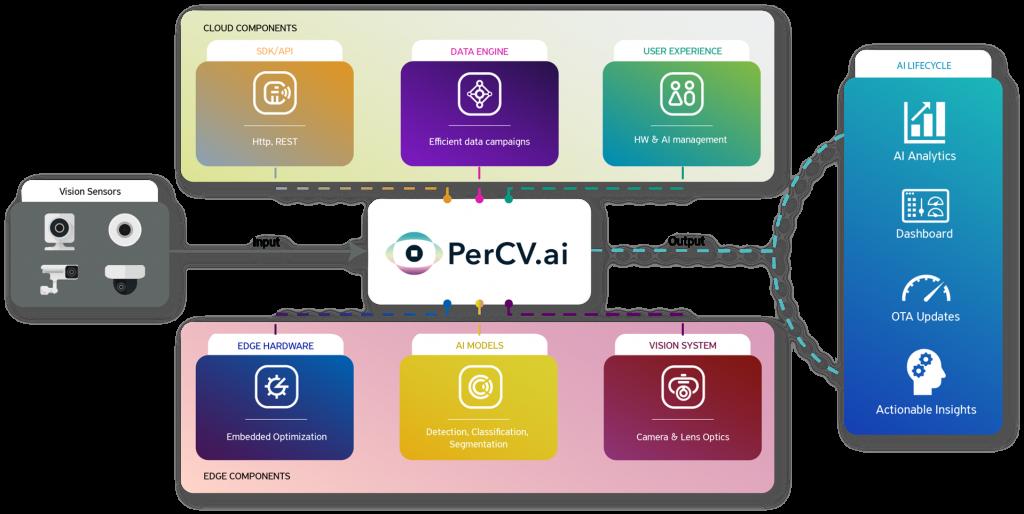 percv-structure